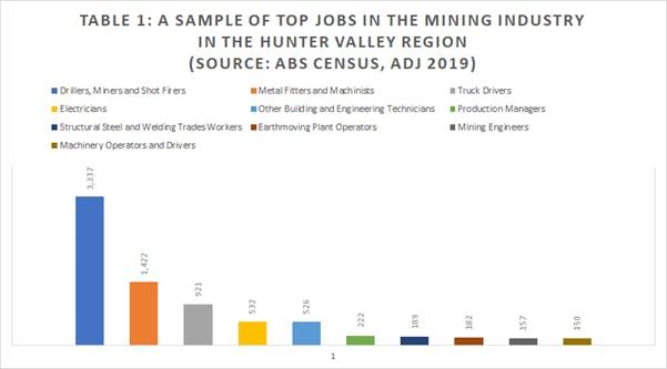 Top Jobs in Mining Hunter Valley Region
