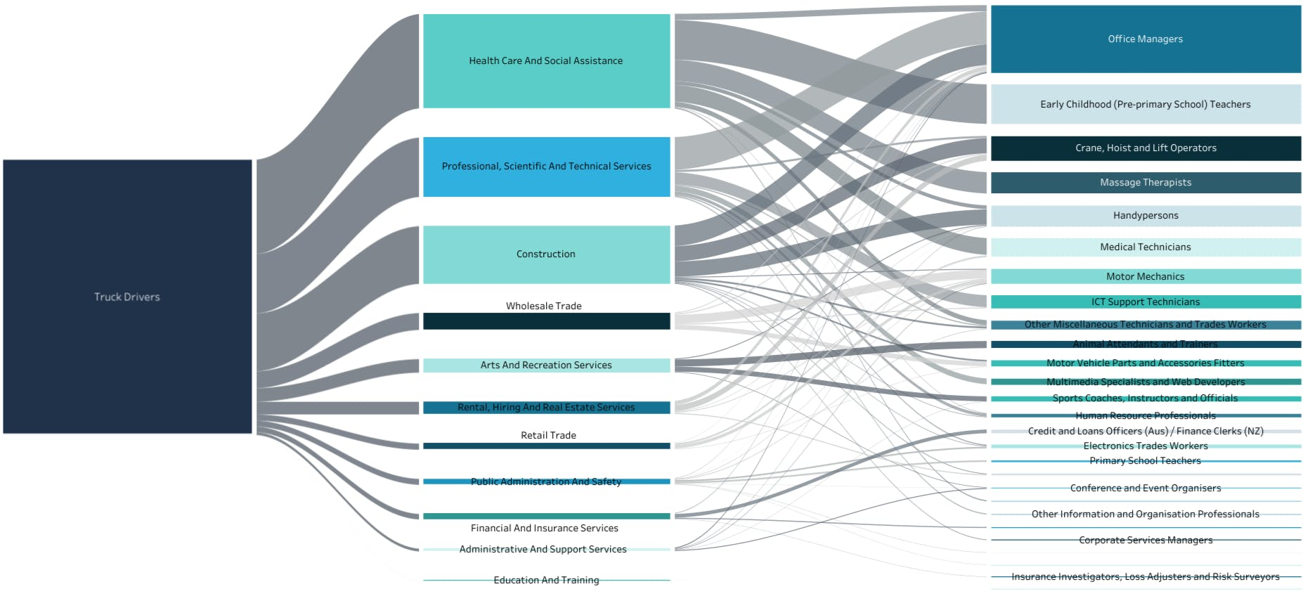 Flow map of job transitions from truck drivers in the mining industry to jobs in other industries